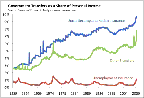 Latest Data on Transfers and Income