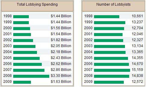 Spending on Lobbying Cost Doubled in Past Eight Years