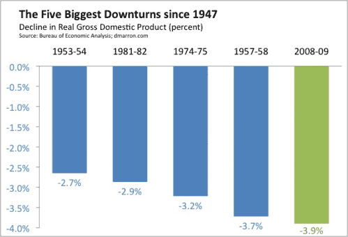 The Worst Economic Downturn Since WWII