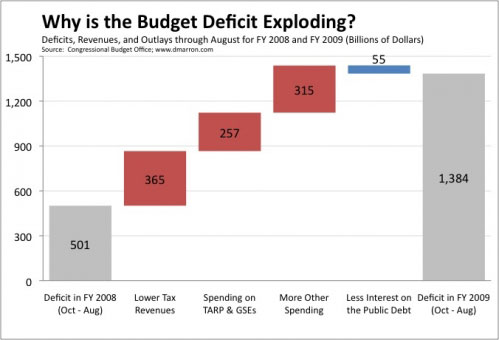 Why is the Budget Deficit Exploding?