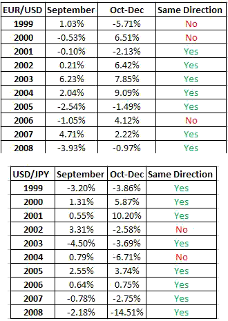 Yearly price move forex
