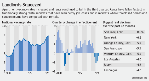 Apartment Vacancies Hit Their Highest Point Since 1986