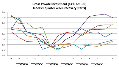The Investmentless Economic Recovery