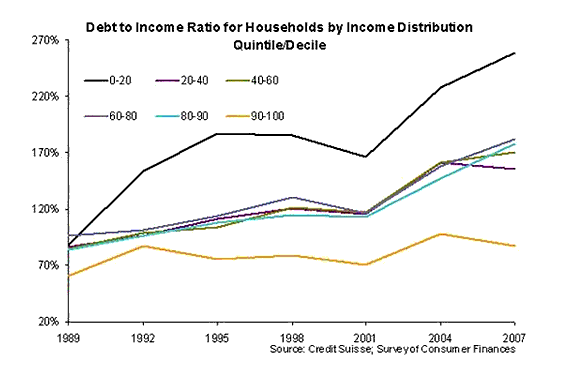 Debt To Income Ratio Essentially Doubles For All American Households
