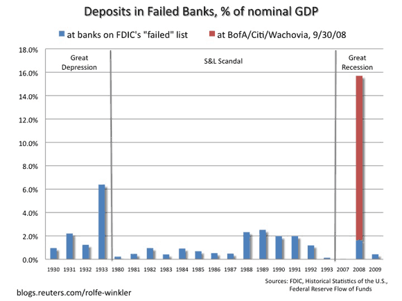 Deposits in Failed Banks as a Percent of GDP