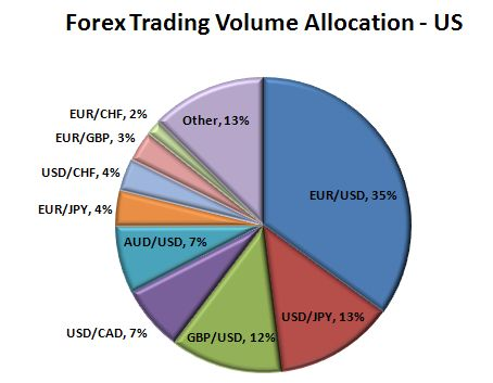 Forex volume by market