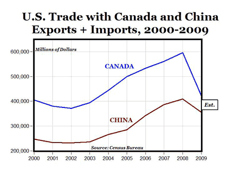 Canada, Not China, is U.S.s Largest Trade Partner