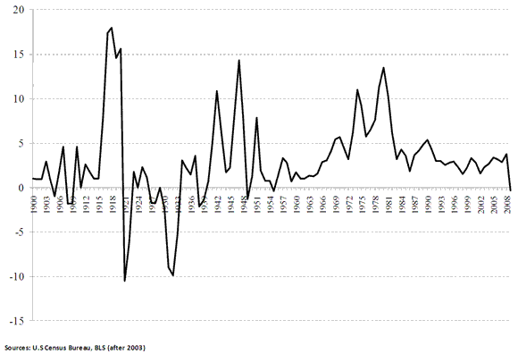 relationship between inflation deflation and price stability
