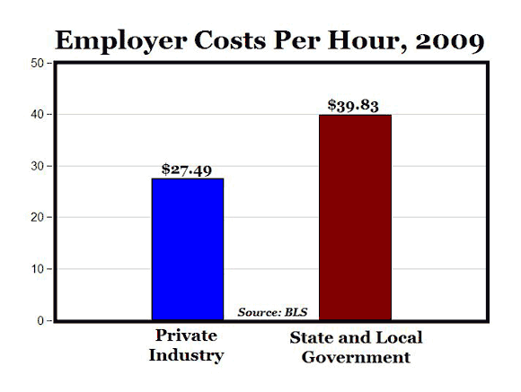 The Two Americas: Public vs. Private Sector Workers