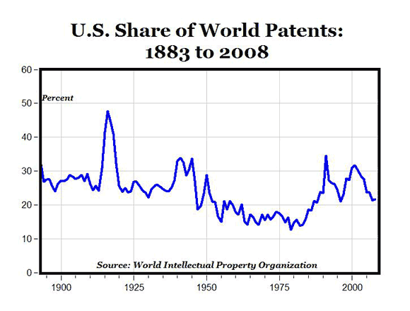 U.S. Patent Activity from 1883 to 2008