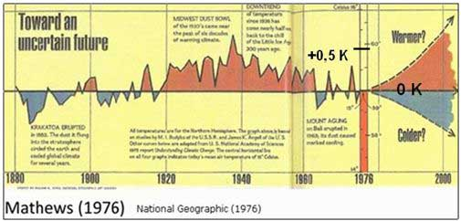 ClimateGate Goes Back to 1980