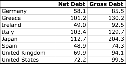 Gross Debt, Net Debt (and future debt)