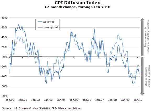 Disinflation: Is It All Housing? I Think Not   and Im Not Alone