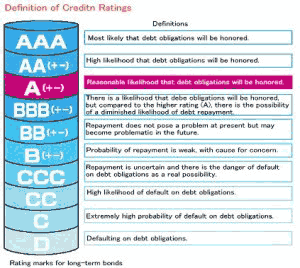 how to build up a good credit rating
