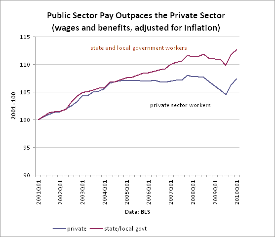 Public Sector Pay Outpaces Private Pay