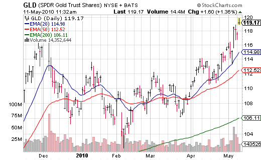Gold Continues to Break Out, Silver Breaches 2010 Highs