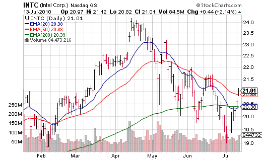 Intel (INTC) Does Its Part   Beat, Good Guidance, Record Margins.   All Systems Go for Gap Up Tomorrow