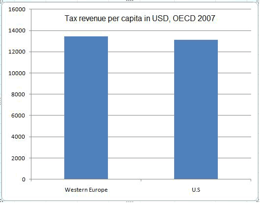 U.S. European Tax Policy, and Misunderstanding the Laffer Curve