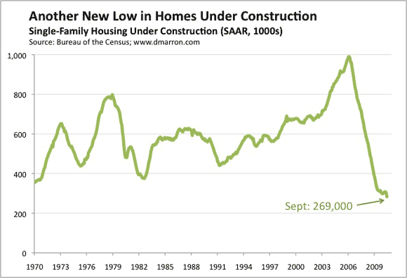 Home Construction Hits Yet Another Low
