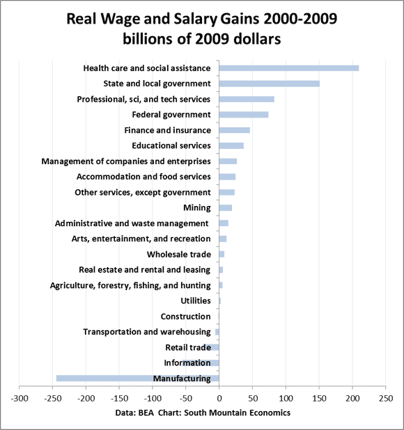 Who Got the Wage Gains, 2000-2009