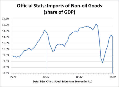 A Shrinking Nonoil Trade Gap? Really?