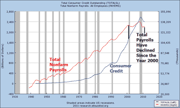Did the Year 2000 Mark the Debt Saturation Point?
