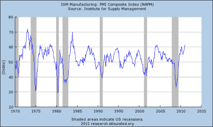 ISM Employment Highest Since 1973