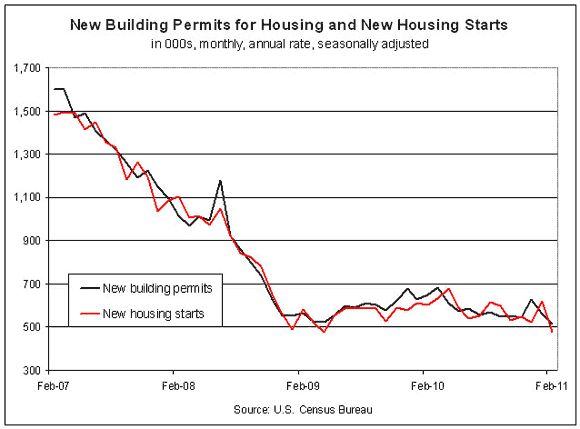 New Housing Starts Drop Sharply As Building Permits Fall To Record Low