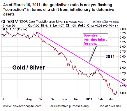 Time to Trade Stocks and Silver for Gold?