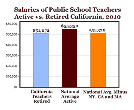 Teachers in CA Receive More in Retirement Than Active Teachers in More Than Half of U.S. States