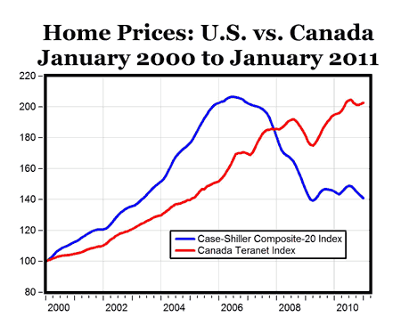 Canada Home Prices: Headed for Steep Correction?