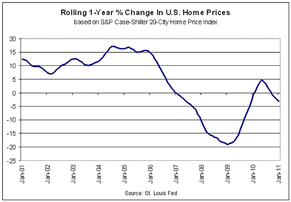 A Rebound In Housing For March, But The Old Challenges Still Apply