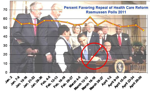 Support for Repeal of Health Care Reform Falls Below 50%