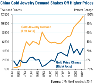 Asian Tiger Sinks Teeth Into Gold
