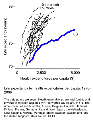 America's Inefficient Health Care System: Another Look