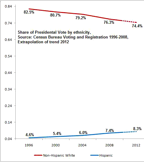 Hispanic Vote Unlikely to Save Obama in 2012