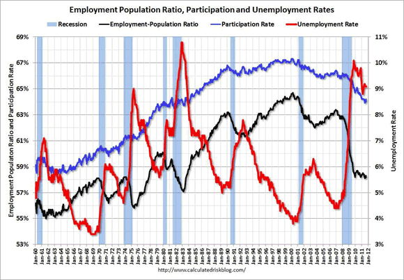 Employment, Participation Rates Rebound