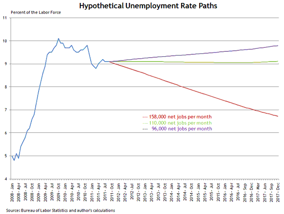 How Long Will It Take for the Labor Market to Recover?