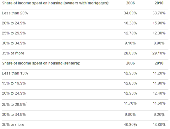 Over 27% Pay Over 50% their Income in Rent