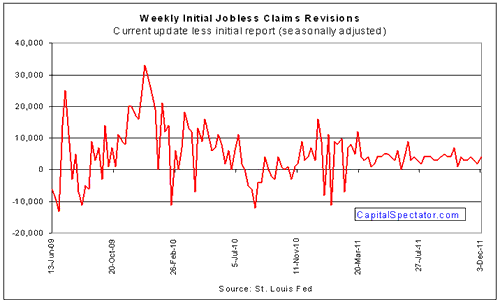 A Closer Look At Yesterdays Encouraging Report On Jobless Claims