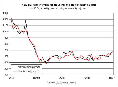 Is The Housing Market Poised For A True Recovery This Time?
