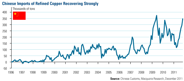 Copper S Price Has Largely Underperformed This Year As China Scaled Back On Large Purchases However Recent Trade Data Suggests The World Largest