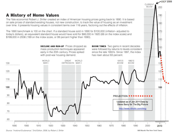 History of Real Housing Prices