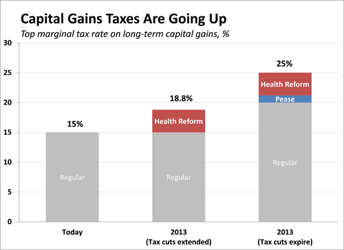 Capital Gains Taxes Are Going Up