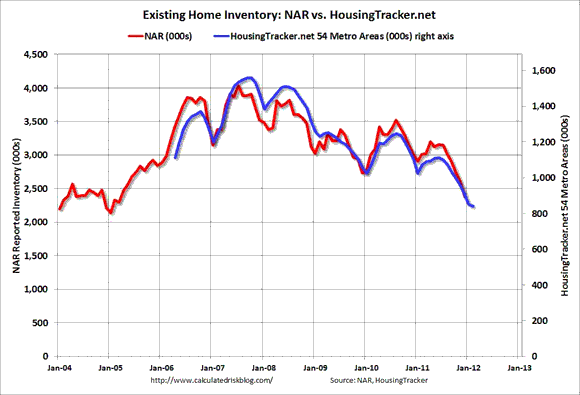 Been Down So Long  Has Housing Finally Bottomed?