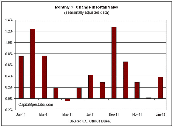 A January Thaw for Retail Sales
