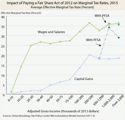 How Would the Buffett Rule Affect Marginal Tax Rates?