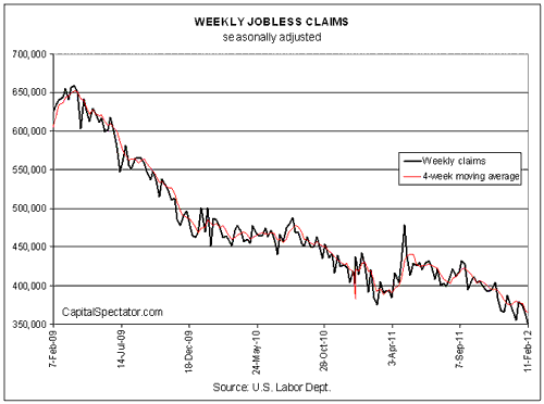 Jobless Claims Fall Again...To A New Four Year Low