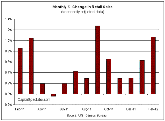 Retail Sales Rise In February, But Higher Gas Prices Climb Too