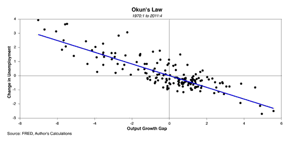 Thoughts on Okuns Law